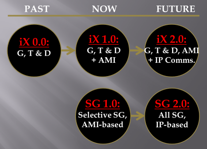Evolving Power System Infrastructure (iX) Enables SG 2.0 Applications